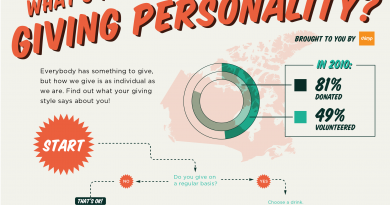 Giving Personality